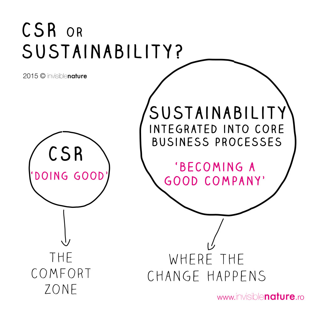 roadmap to csr sustainability in Corporate social responsibility roadmap this csr roadmap does not constitute proach to sustainability and our goals for.